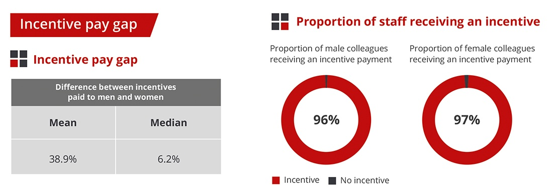 Incentive Pay Gap - Gender Pay Gap - Elliotts 2020