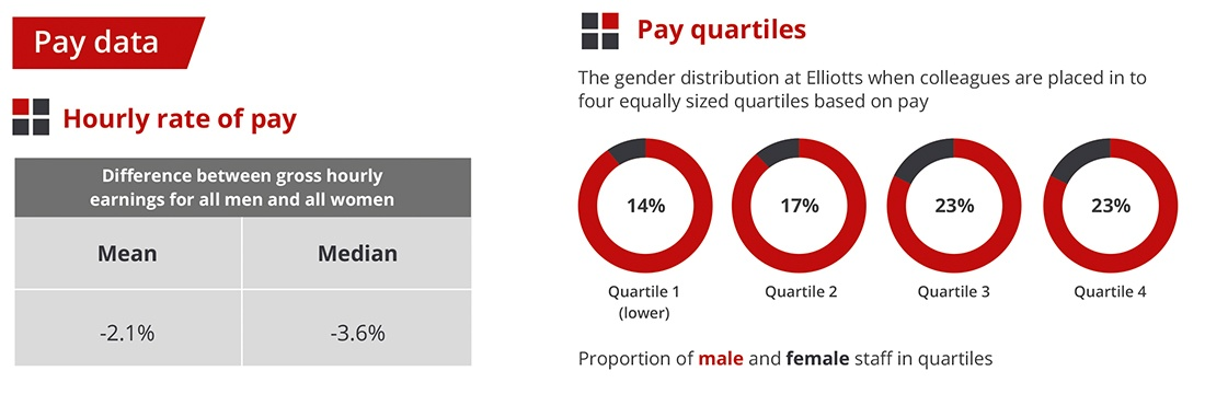 Pay Data - Gender Pay Gap - Elliotts 2020