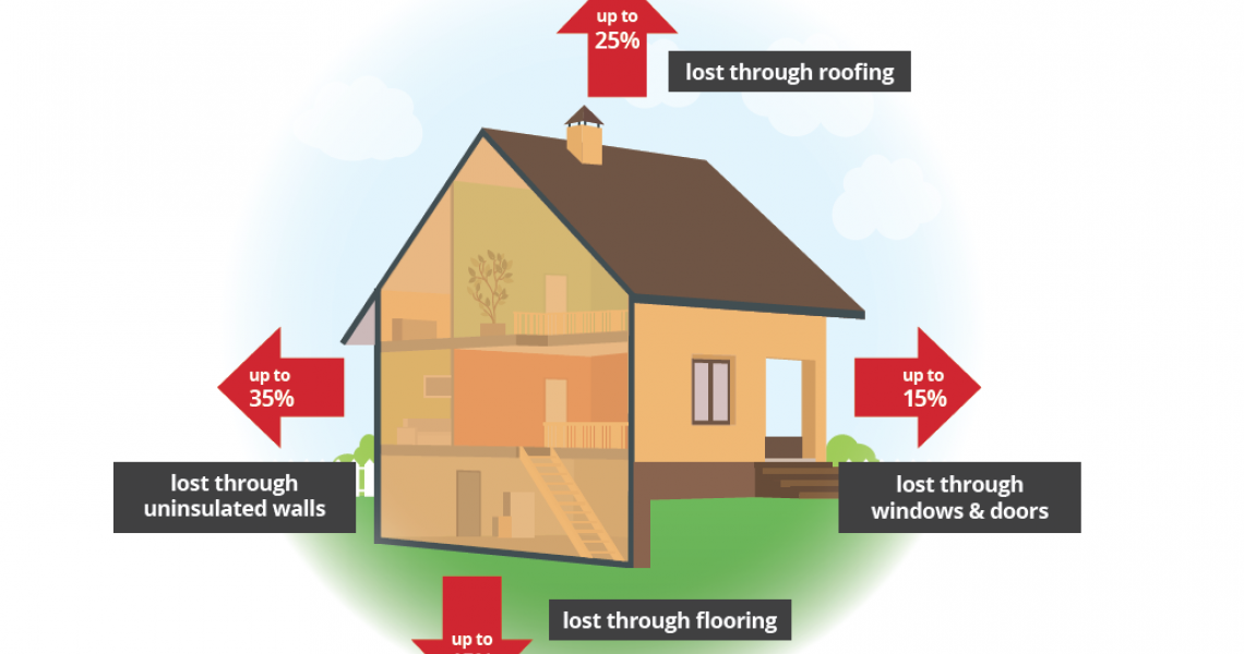 How To Stop Heat Loss From Your Property Elliotts